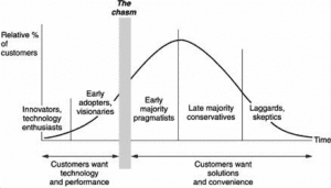 A visual representation of the chasm, between the early adopters and the early majority segments.